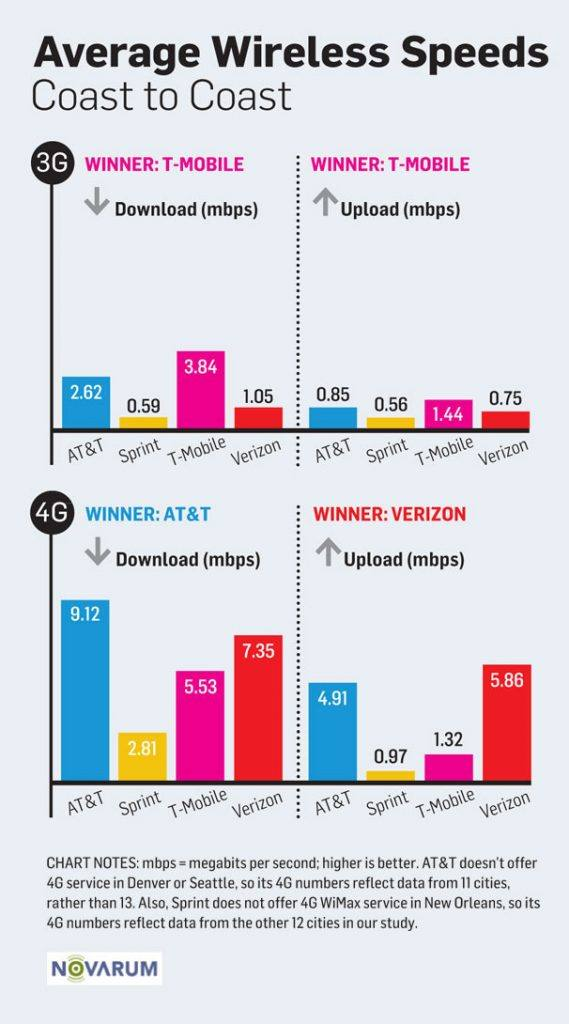 3G and 4G speed comparision graph