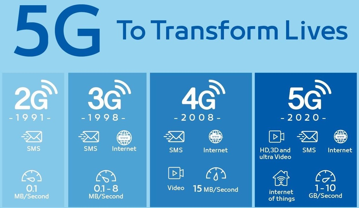 5G_Transformation