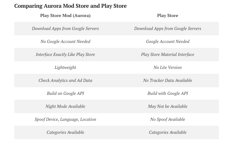 Aurora Store vs Play Store