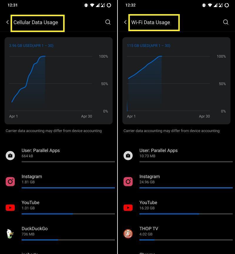 Cellular Data Usage