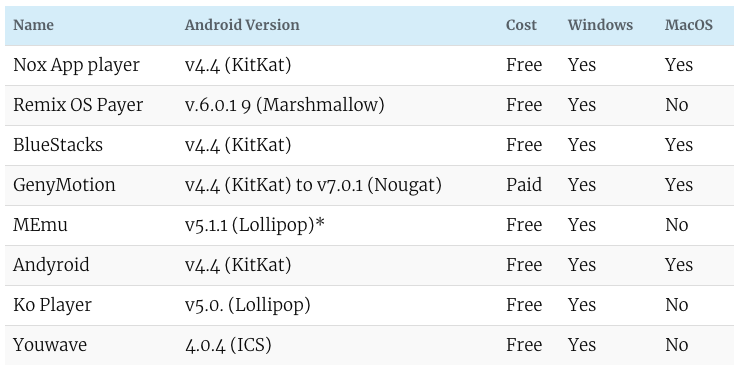 Compare-Android-Emulators