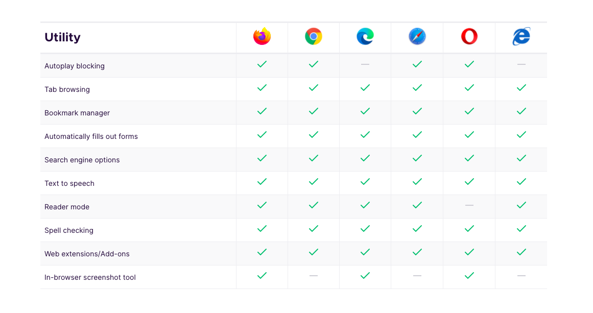 Compare Various Browser