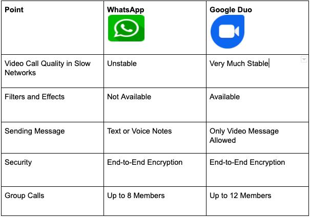 Compare WhatsApp and Duo
