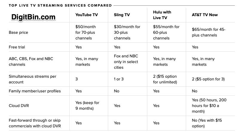 Compare_Live_TV