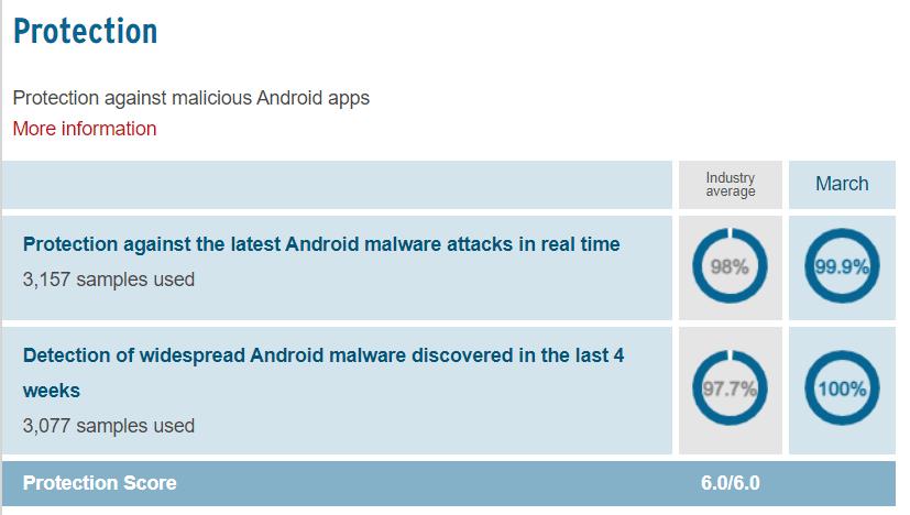 Malware Protection Comparison Avast Vs AVG