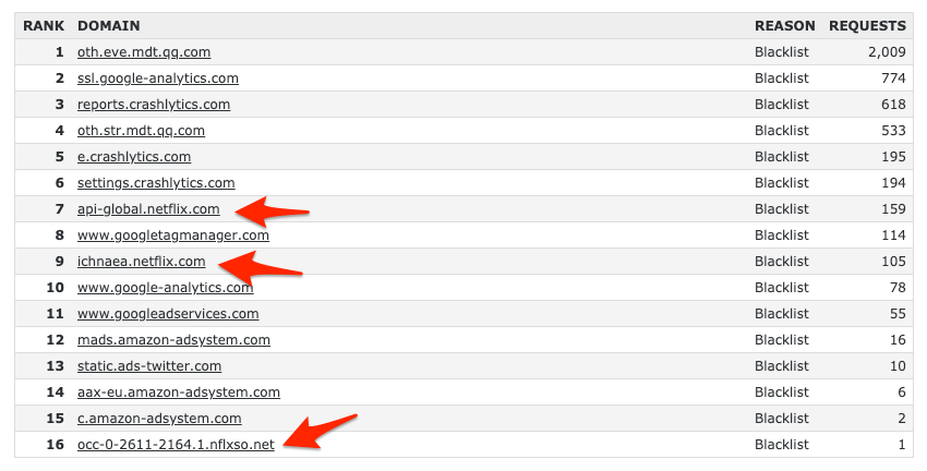 Netflix Blacklist on OpenDNS