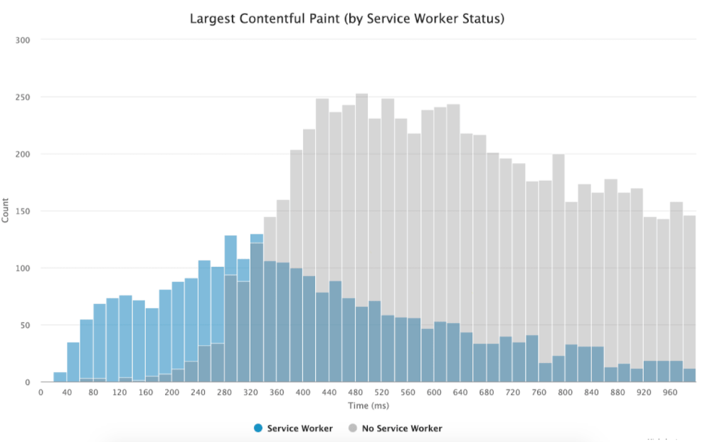 Service Worker LCP Chart