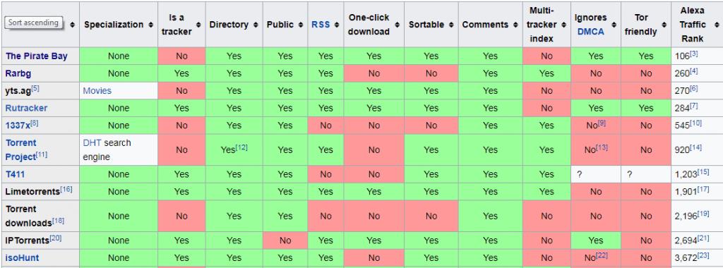 Torrent Site Comparision