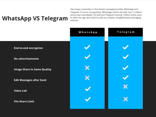WhatsApp VS telegram Chart