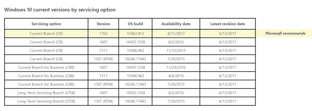 Windows 10 Current Version